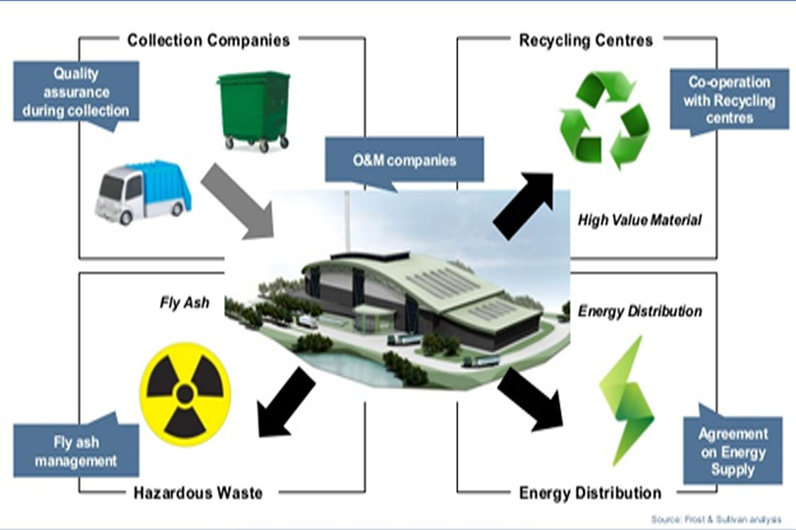 structure of renewable waste to energy project
